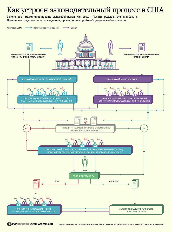 Как устроен законодательный процесс в США