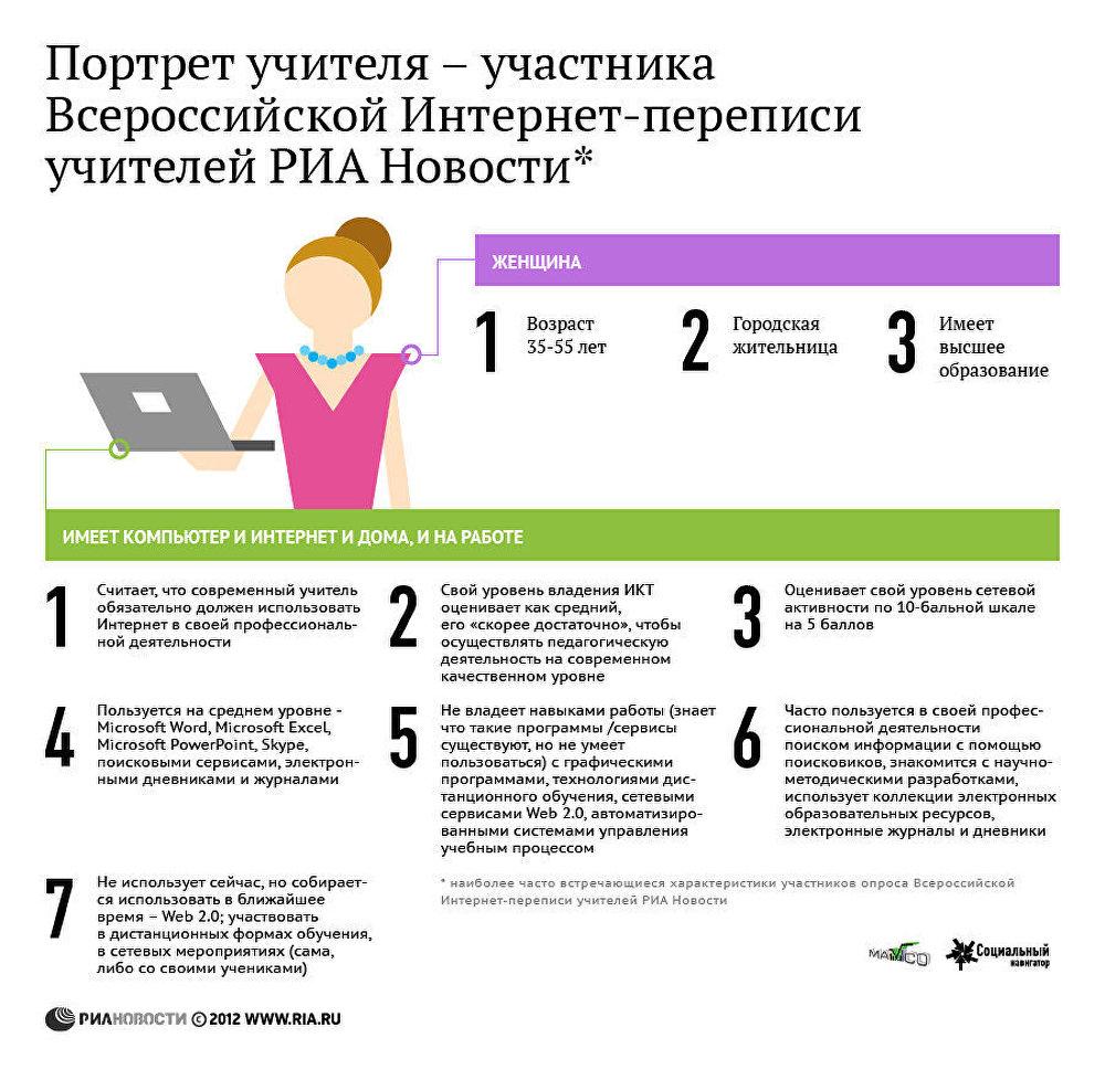 Портрет учителя - участника Всероссийской Интернет-переписи РИА Новости