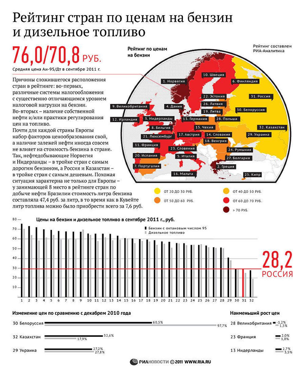 Рейтинг стран по ценам на бензин по итогам сентября 2011 года