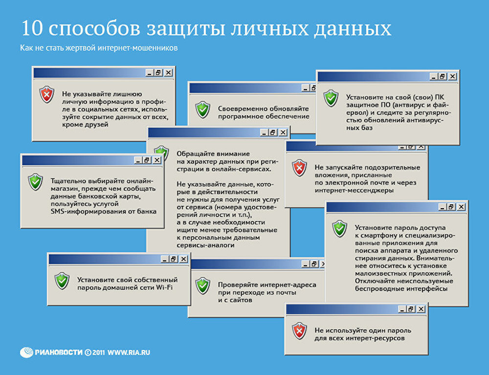 Способы защиты персональных данных и виды
