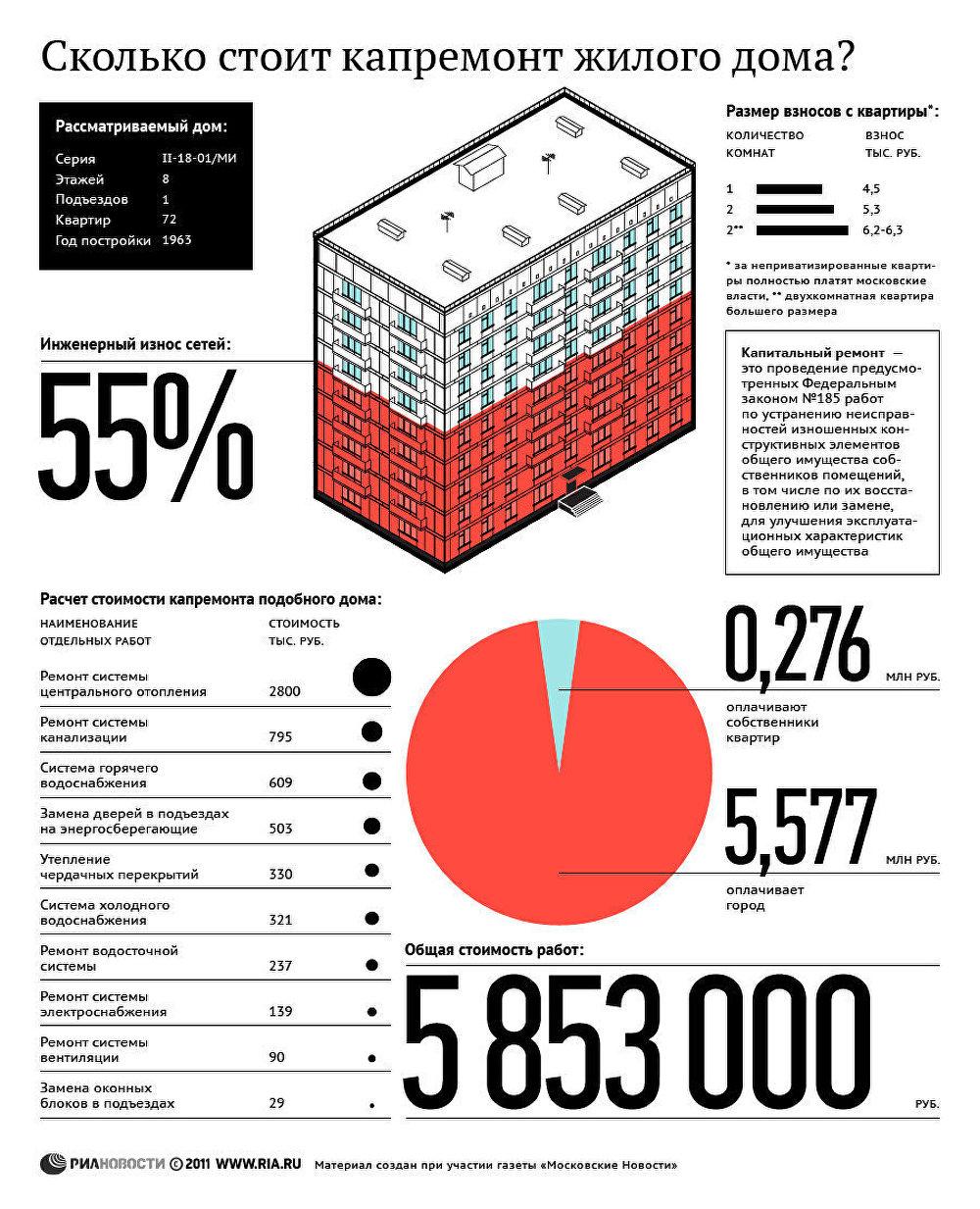 статистика апитальный ремонт квартир в красноярске