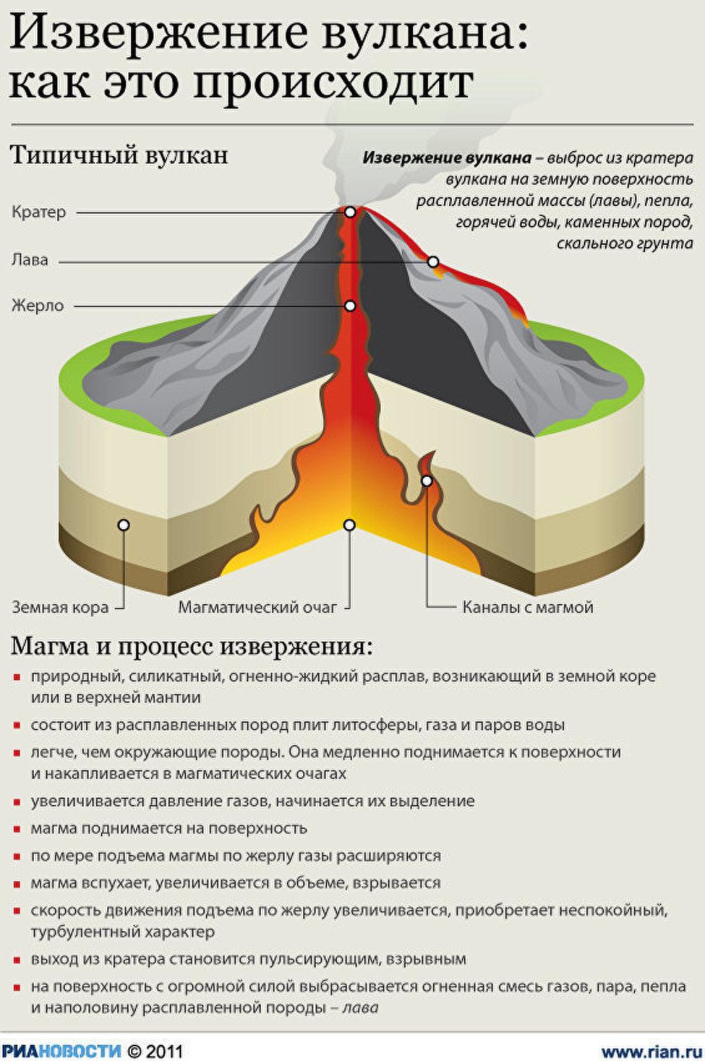 Извержение вулкана: как это происходит