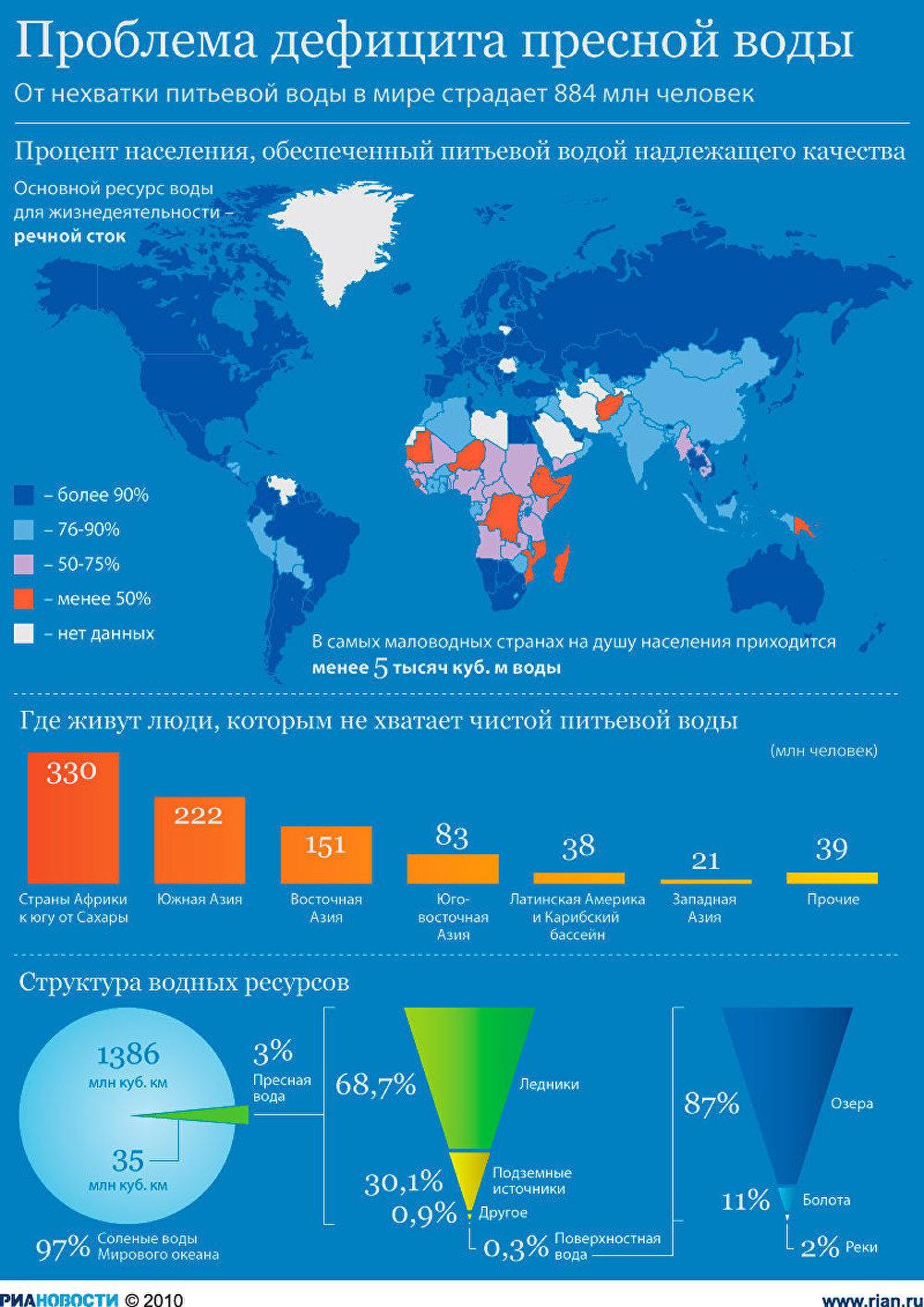 Проблема дефицита питьевой воды