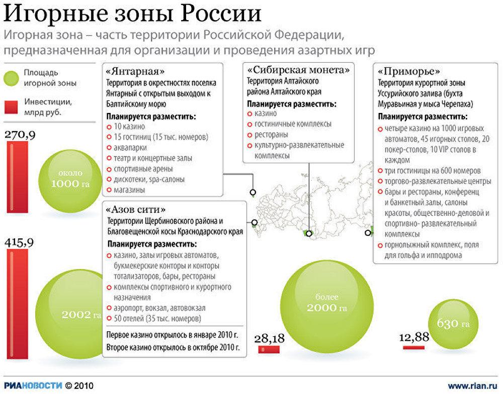 Игорные зоны России