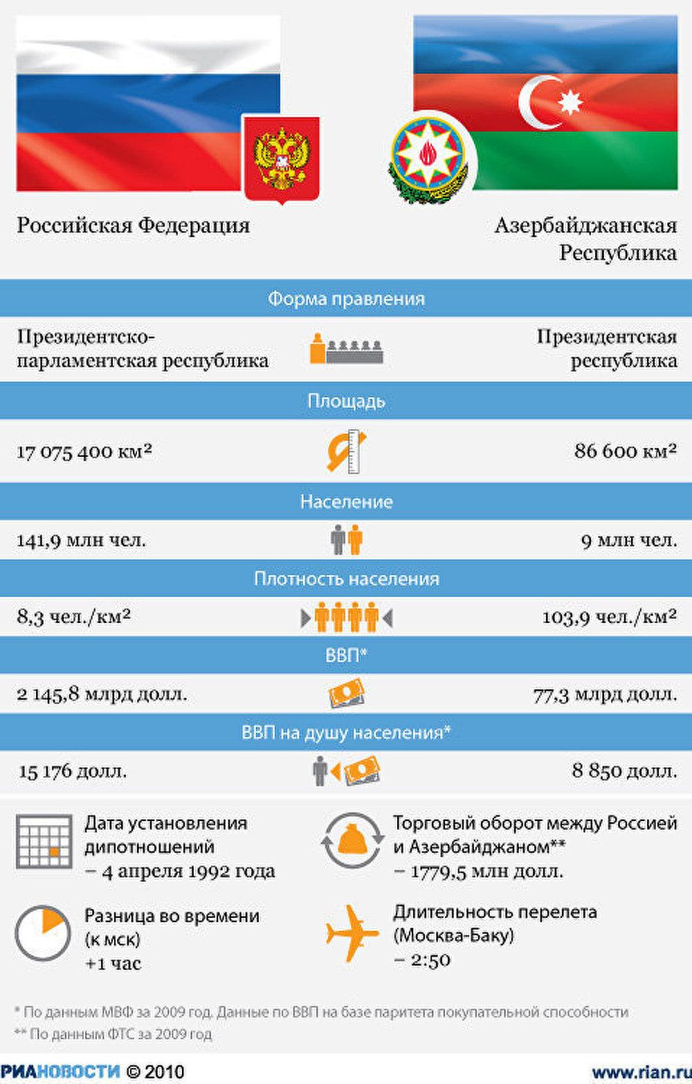 Россия и Азербайджан:отношения стран
