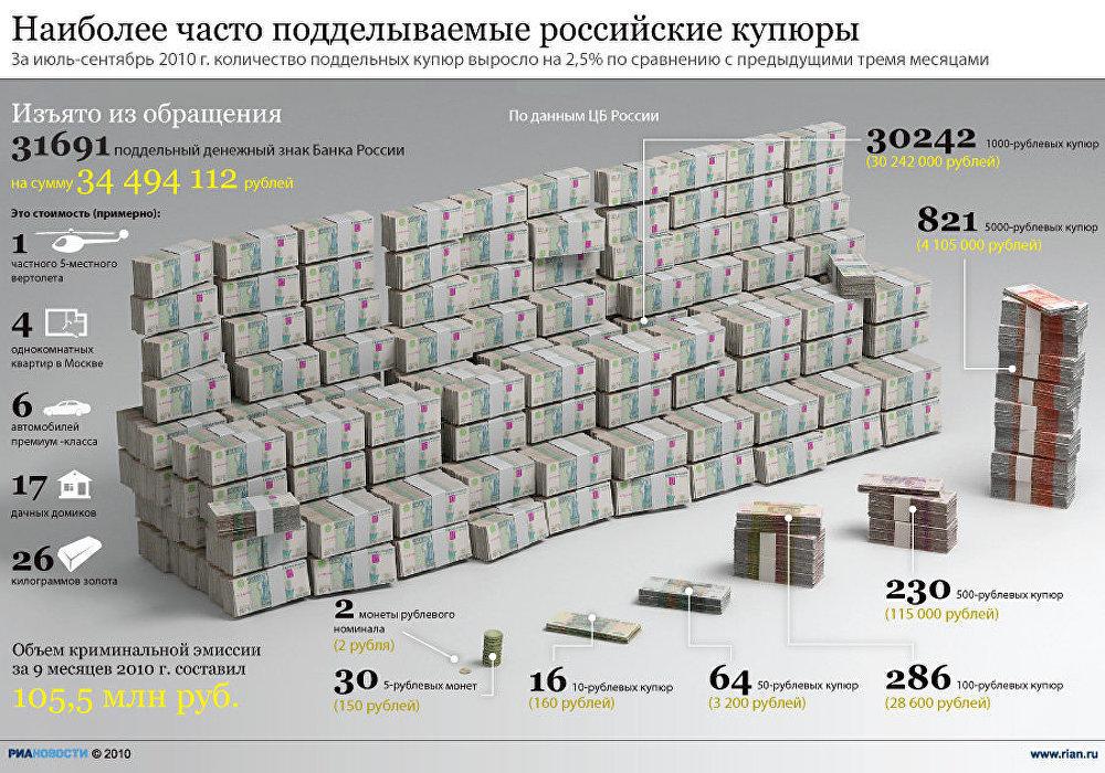 Эмиссия поддельных денежных знаков
