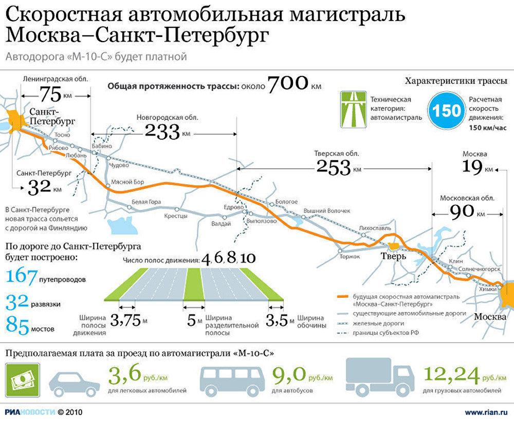 Скоростная автомобильная магистраль Москва–Санкт-Петербург