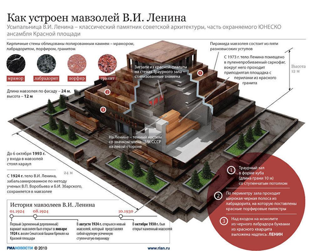 Секреты мавзолея Ленина