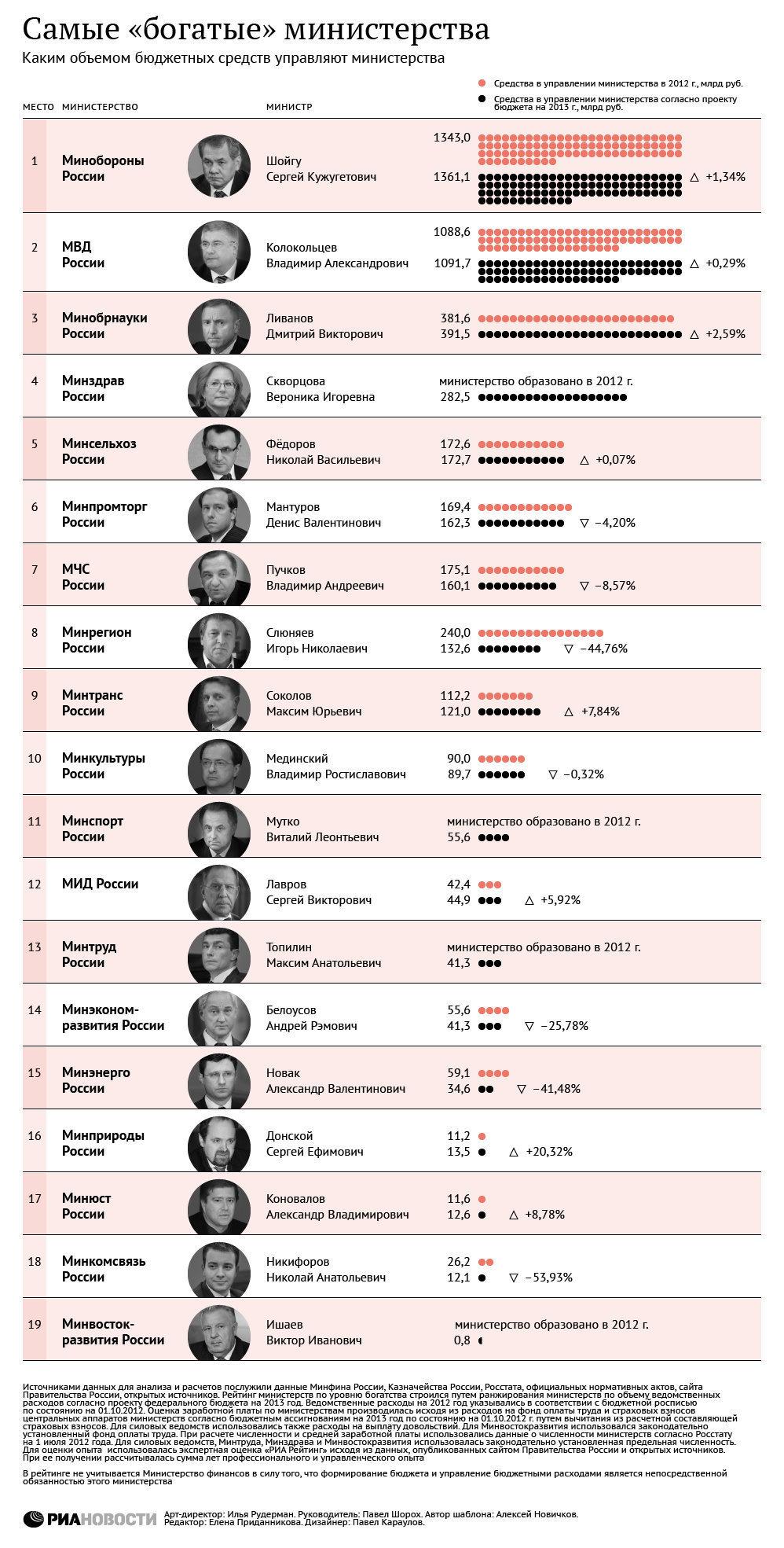 Самые богатые министерства
