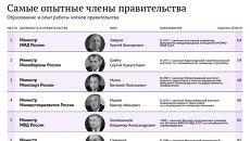 Самые опытные члены правительства