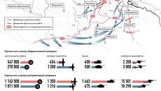 Сталинградская битва: к годовщине разгрома фашистской армии