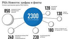РИА Новости: цифры и факты