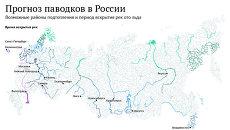 Прогноз паводков в России