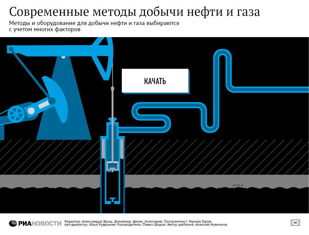 Как добывают нефть и газ на суше и на море