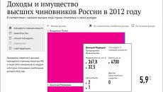 Доходы и имущество высших чиновоников в 2012 году
