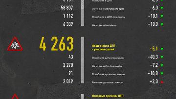 Аварийность на дорогах России