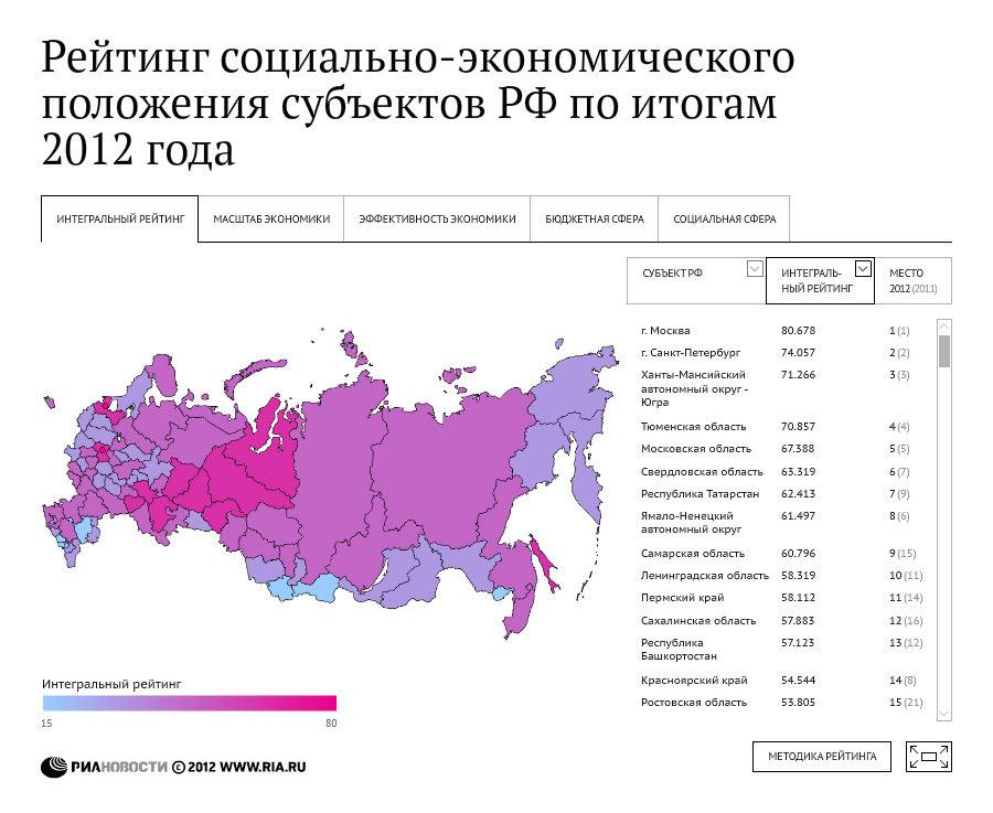 Рейтинг социально-экономического положения субъектов РФ