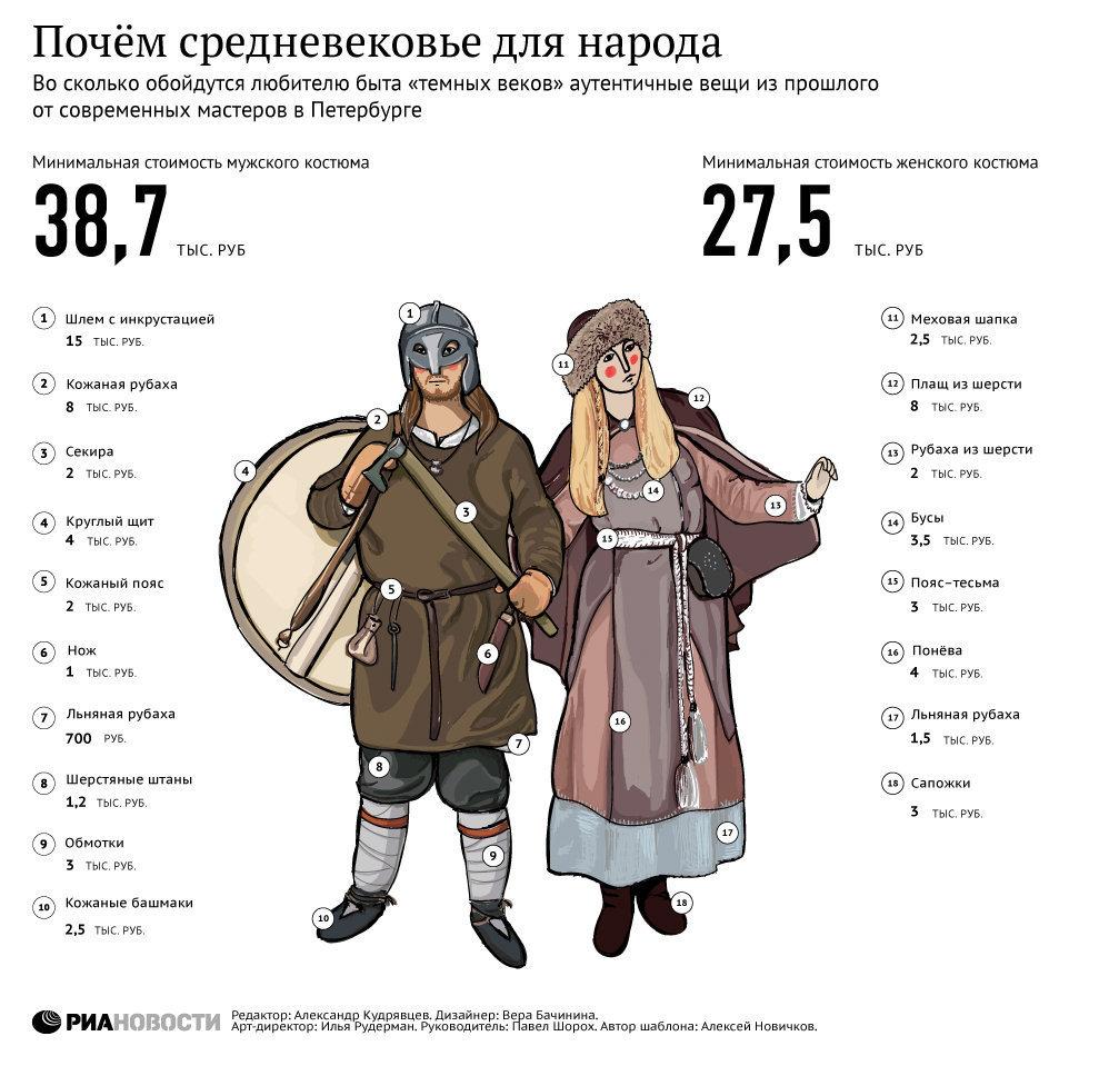 Почем средневековье для народа