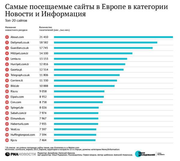 Статистика Сайтов Знакомств Россия