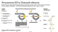 Результаты ЕГЭ в Томской области