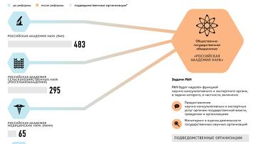Реформа РАН: что изменится для российских академий наук