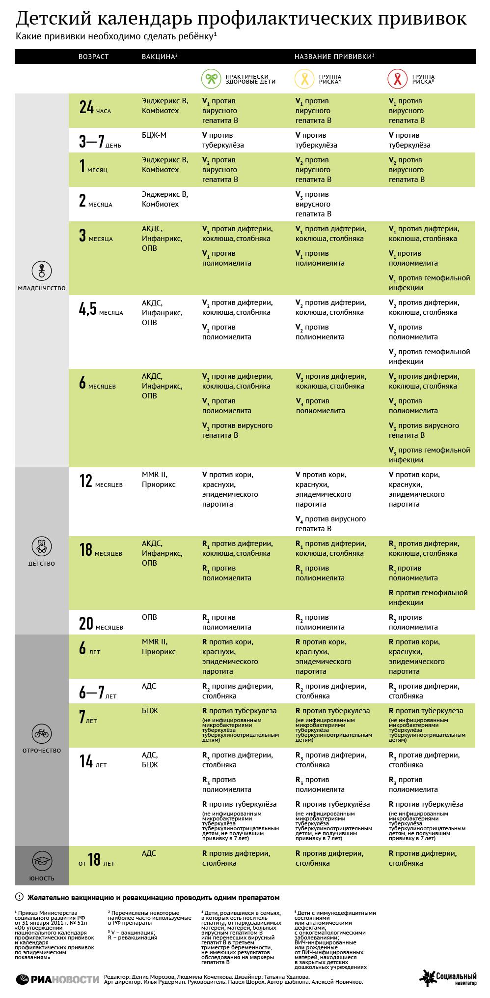 Детский календарь профилактических прививок