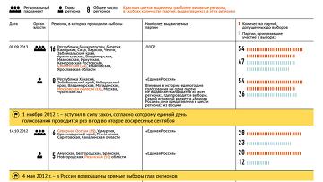История единого дня голосования в России