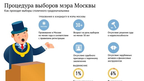 Процедура выборов мэра Москвы