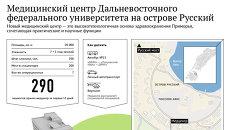 Медицинский центр ДВФУ на острове Русский