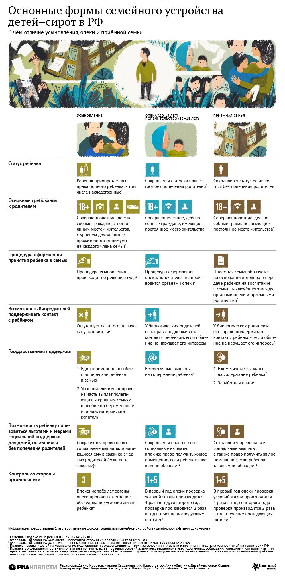 Основные формы семейного устройства детей-сирот в РФ