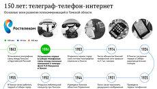 Основные вехи развития телекоммуникаций в Томской области