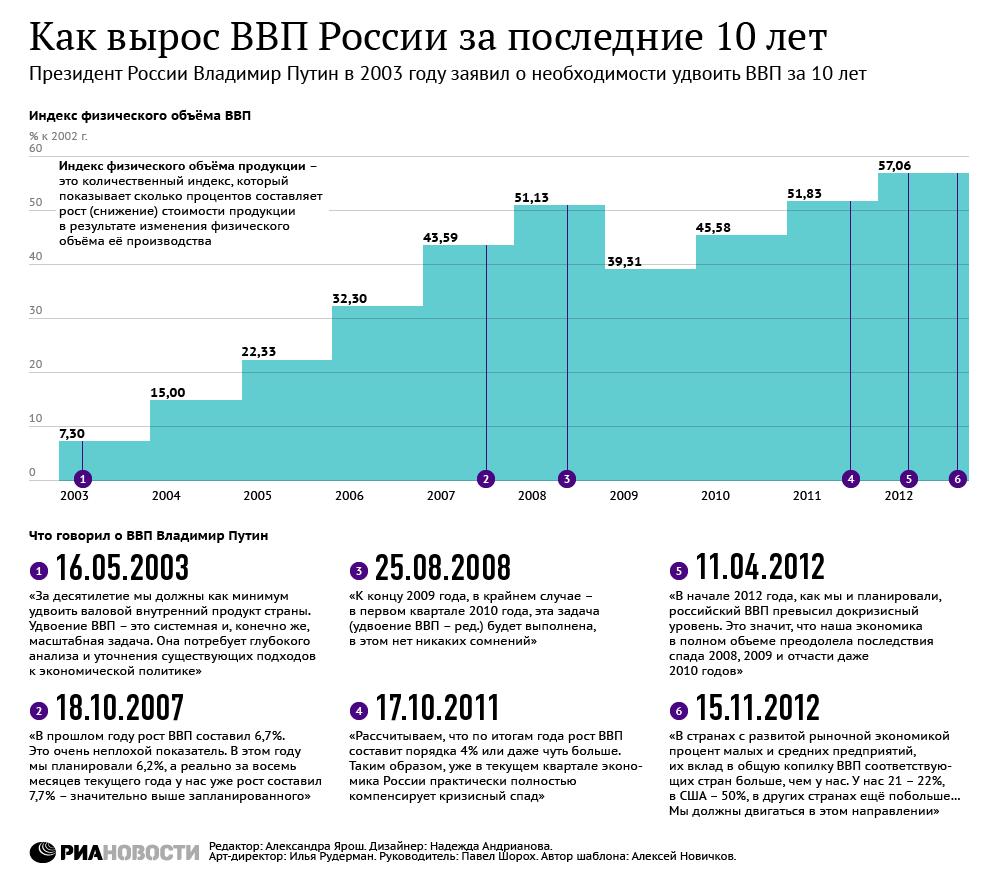 Рост ВВП России за последние 10 лет