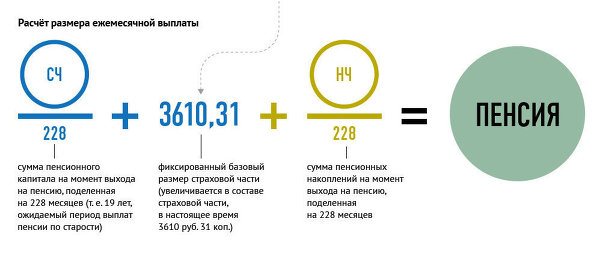 Размер минимальной пенсии в украине в 2017 году по месяцам