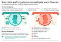 Как стать наблюдателем на выборах мэра Томска