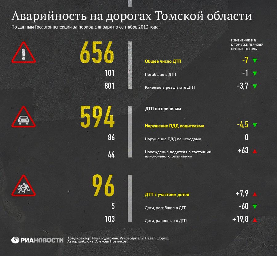 Аварийность на дорогах томской области в январе-сентябре 2013 года