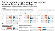 Как предприниматели оценивают условия ведения бизнеса в Новосибирске