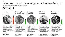 Главные события 22-28 ноября для новосибирцев по версии Яндекса
