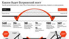 Каким будет Бугринский мост в Новосибирске