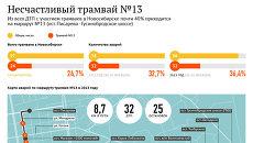 Несчастливый новосибирский трамвай: число и места ДТП на маршруте №13