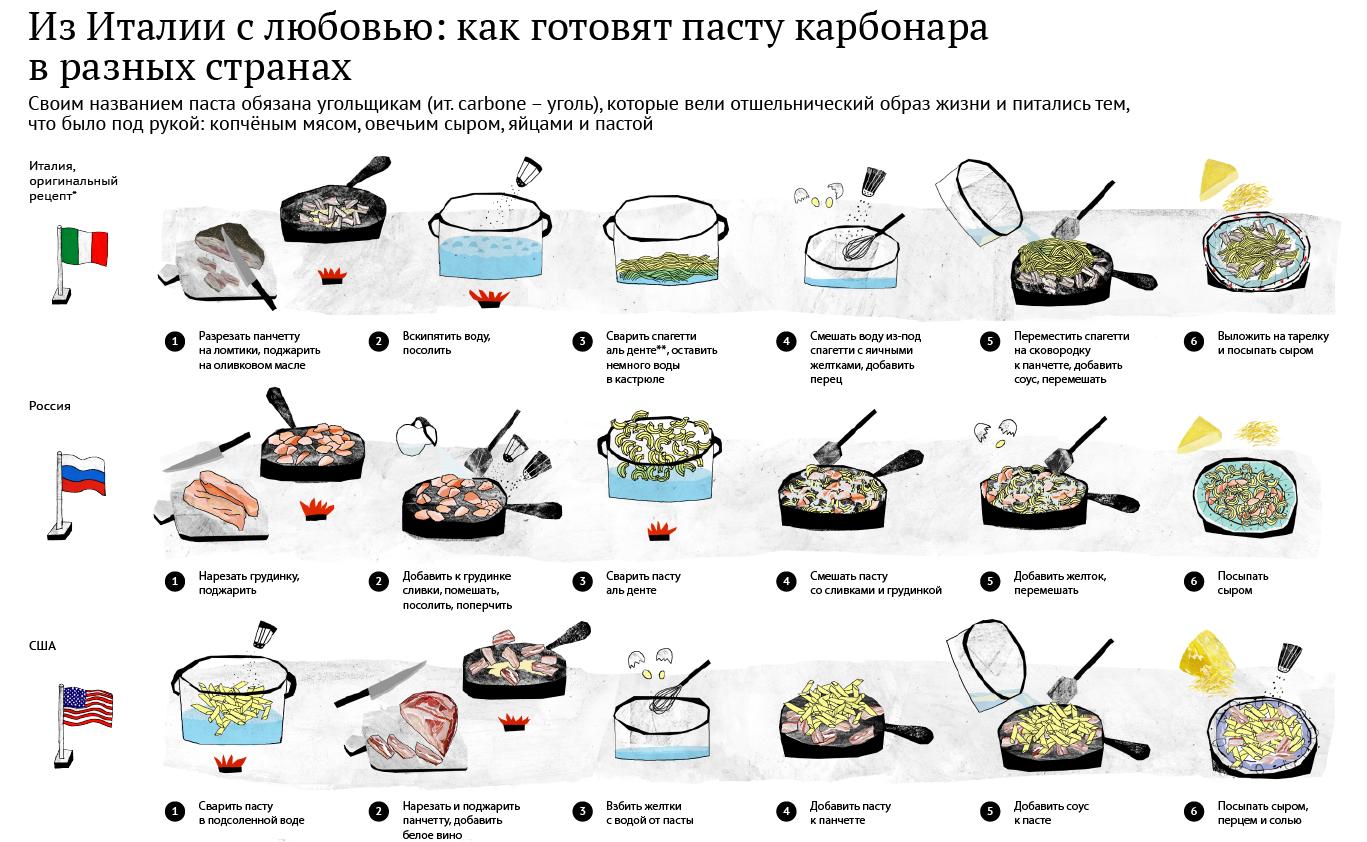 Рецепт вкусной пасты