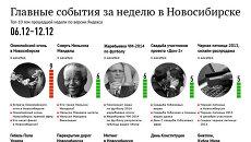 Главные события 6-12 декабря для новосибирцев по версии Яндекса