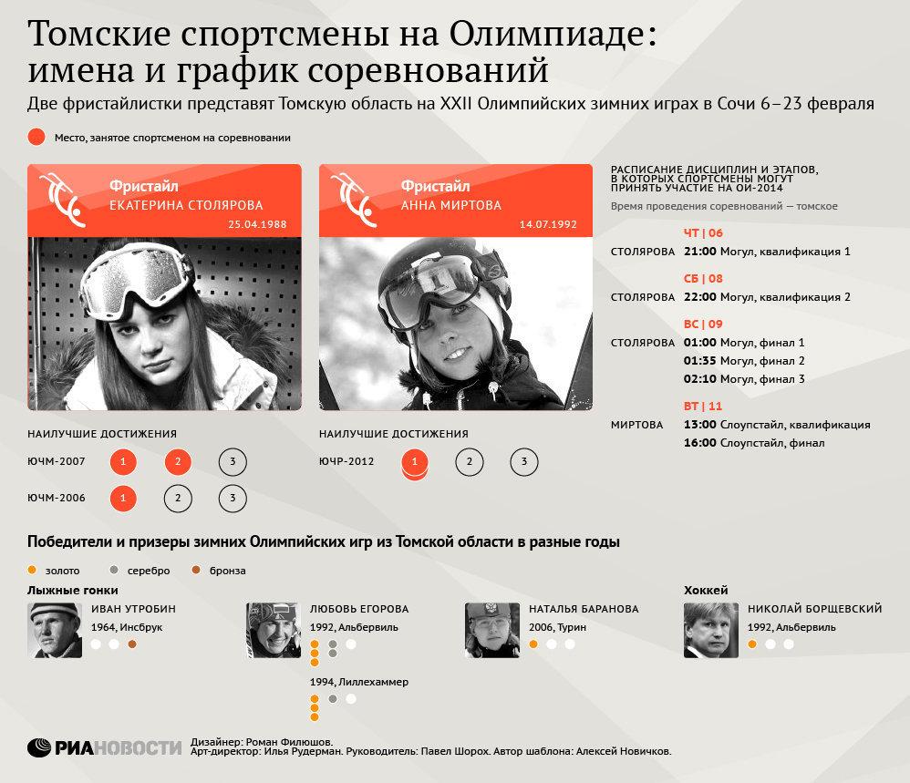 Томские спортсмены на Олимпиаде: имена и график соревнований