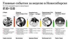Главные события недели в Новосибирске по версии Яндекса