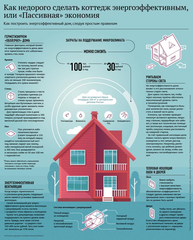 Как недорого сделать коттедж энергоэффективным