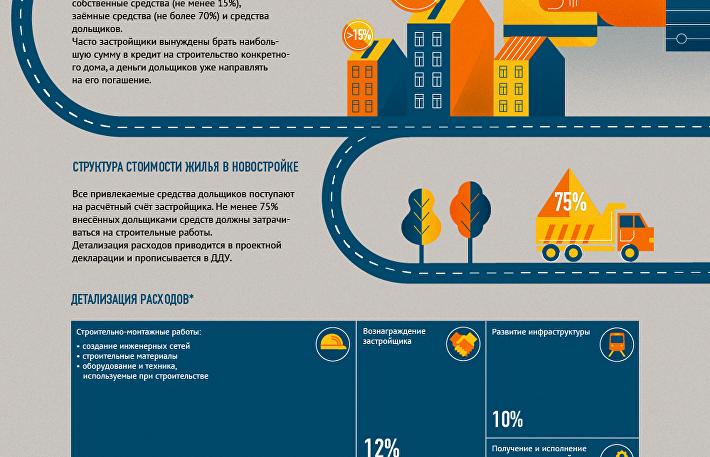 Как работают средства дольщиков в схеме строительства дома