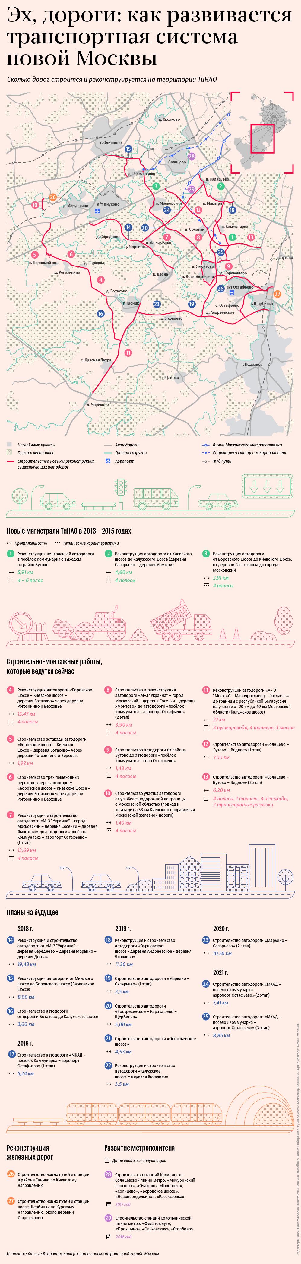 Как развивается транспортная система новой Москвы